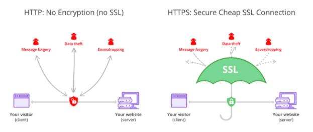 gambar SSL HTTPS