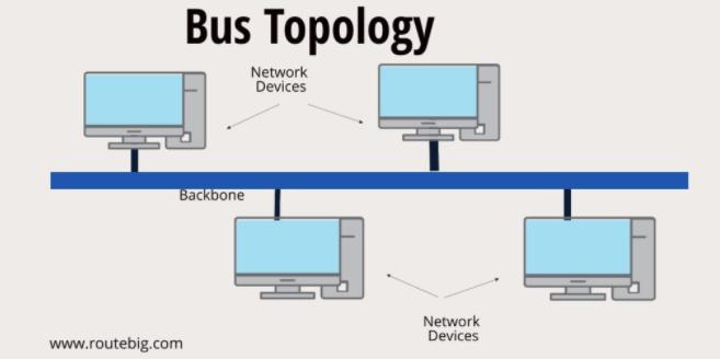 ss_1761-topologi Bus