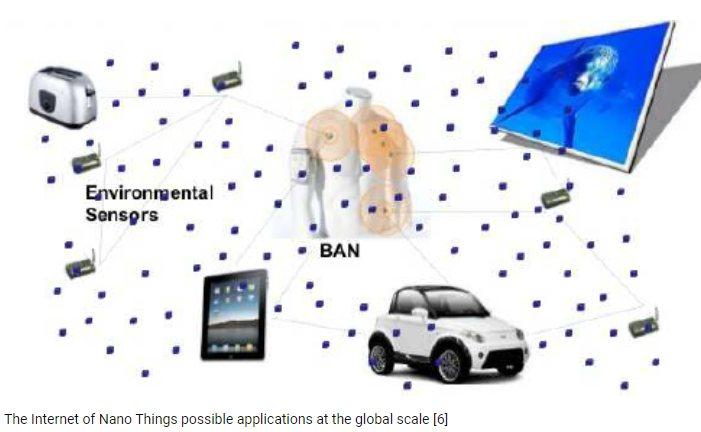 Internet of nano-things (IoNT) adalah sistem perangkat yang sangat kecil yang saling terkait untuk mentransfer data melalui jaringan. Berbagai nanoteknologi yang terintegrasi ke dalam sistem IoNT dapat digunakan untuk aplikasi yang sangat spesifik